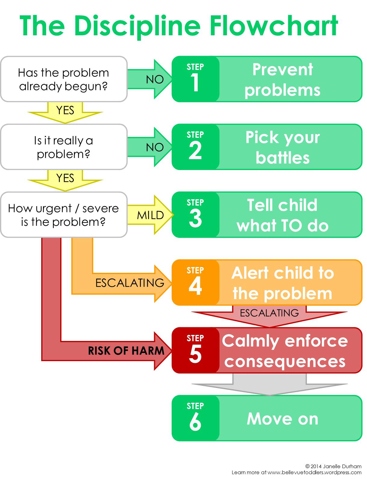 The discipline flow chart 6 easy or not always so easy steps disciplineflow nvjuhfo Choice Image