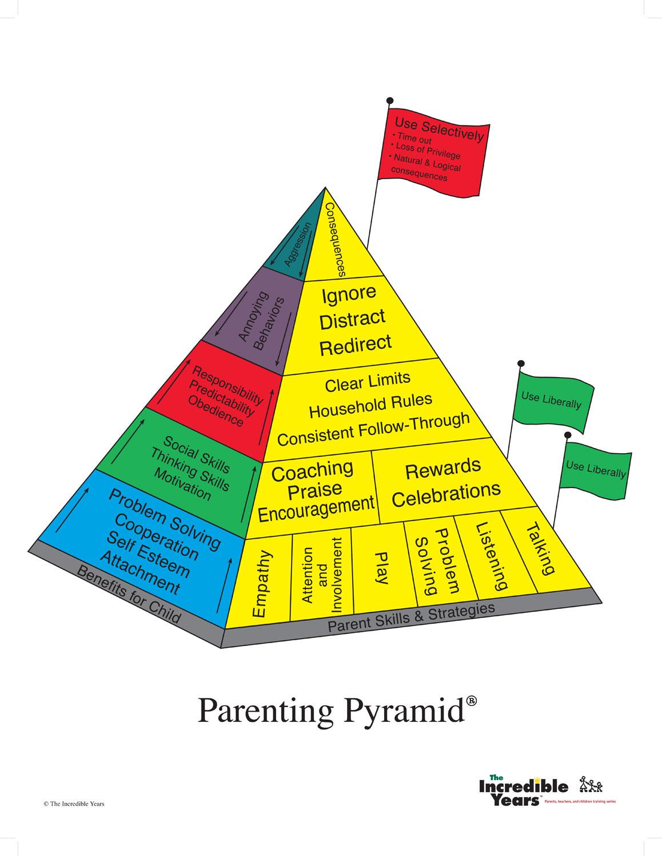 Parenting Pyramid More Good Days Parenting Blog