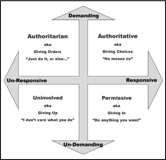 graphic about Parenting Styles Quiz Printable identified as For Mother or father Educators Further more Terrific Times Parenting Site