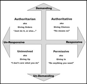 parenting styles quadrant