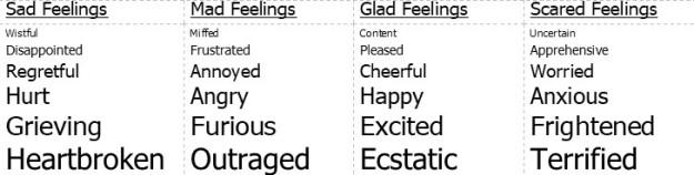 feeling types