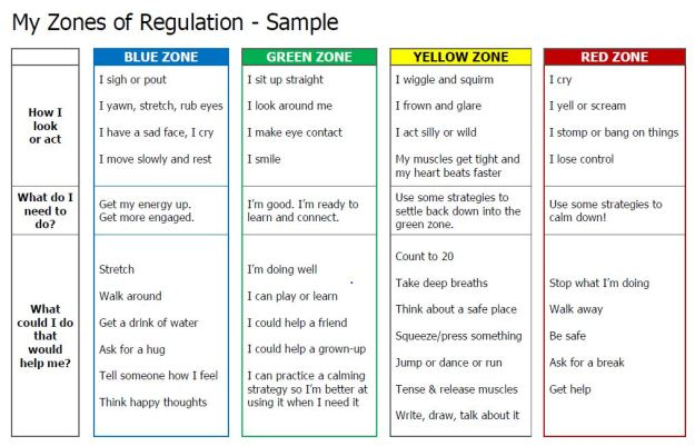 Zones of Regulation Worksheet